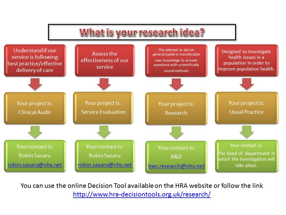 What is your research idea chart